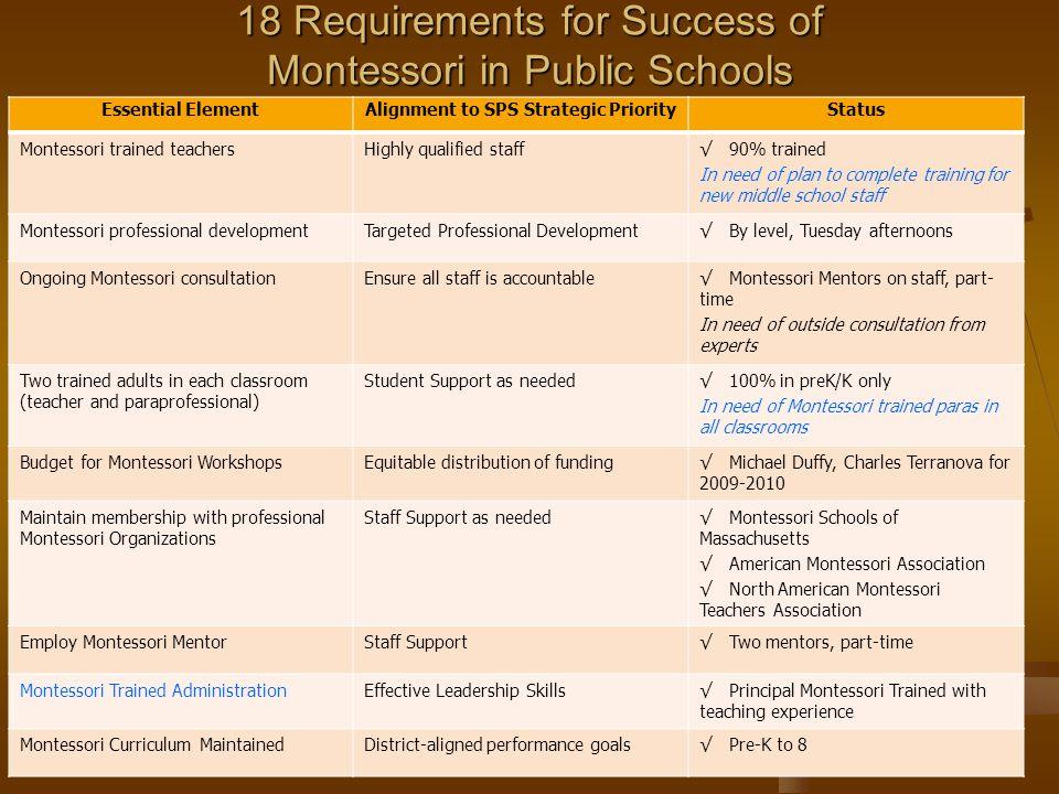 18 Requirements for Success of Montessori in Public Schools Essential ElementAlignment to SPS Strategic PriorityStatus Montessori trained teachersHigh