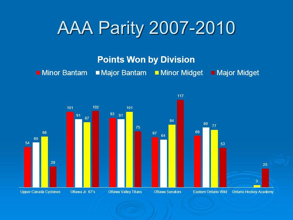 AAA Parity 2007-2010