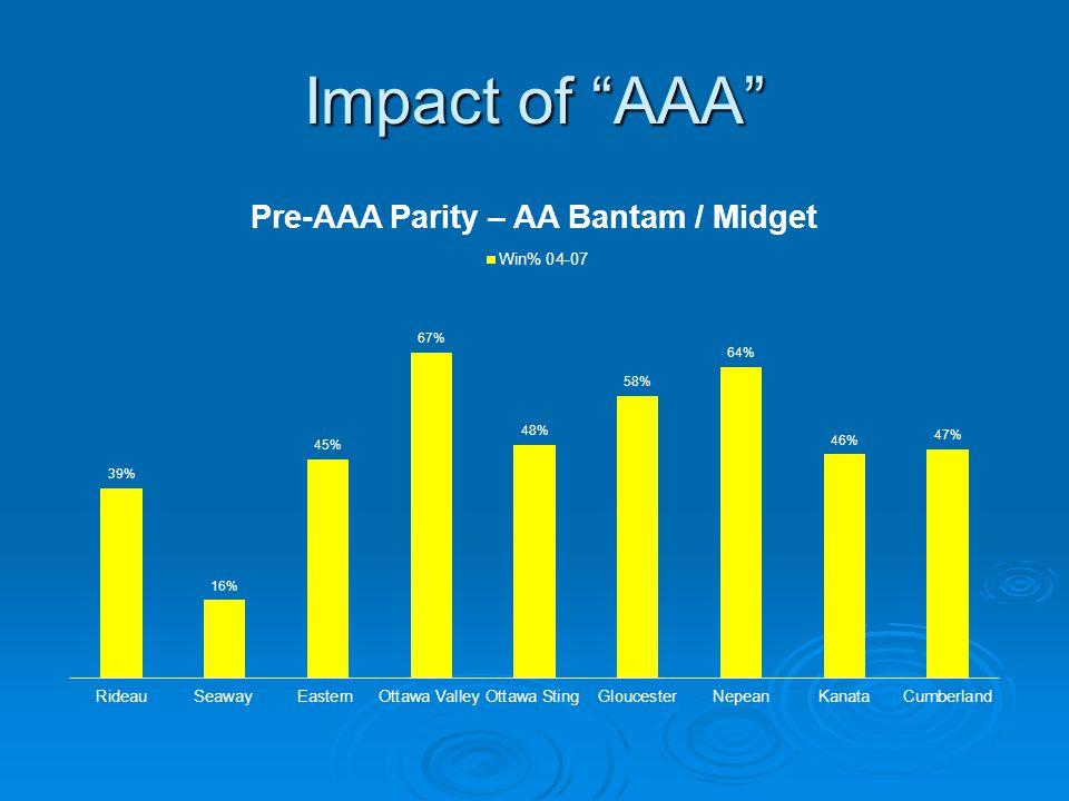 Impact of AAA