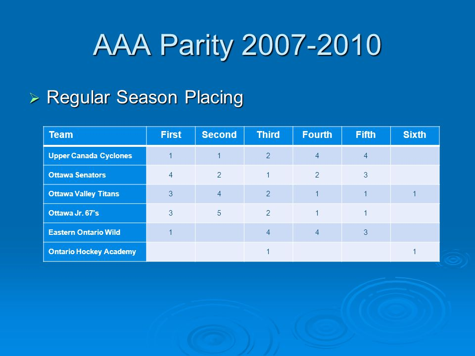 AAA Parity 2007-2010 Regular Season Placing Regular Season Placing TeamFirstSecondThirdFourthFifthSixth Upper Canada Cyclones11244 Ottawa Senators42123 Ottawa Valley Titans342111 Ottawa Jr.