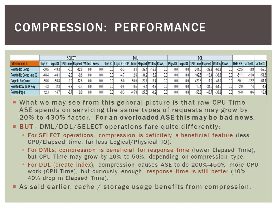What we may see from this general picture is that raw CPU Time ASE spends on servicing the same types of requests may grow by 20% to 430% factor.