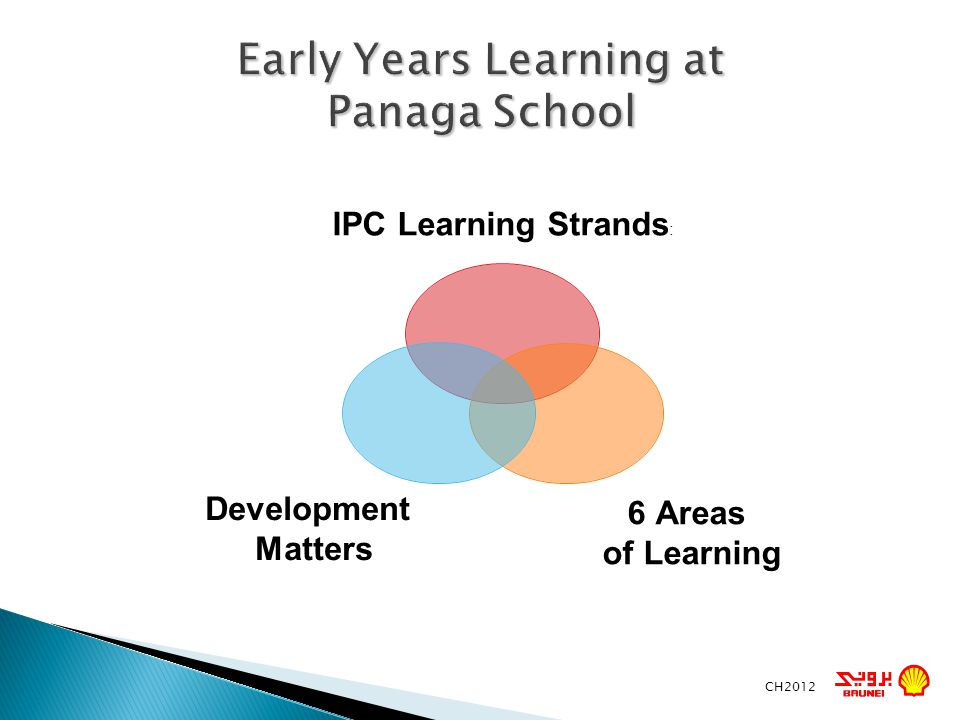 Early Years Learning at Panaga School CH2012 IPC Learning Strands: 6 Areas of Learning Development Matters