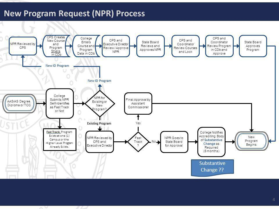 New Program Request (NPR) Process AAS/AS Degree.
