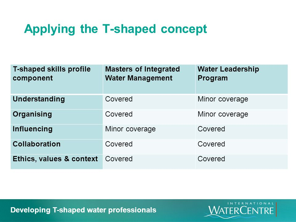 Applying the T-shaped concept T-shaped skills profile component Masters of Integrated Water Management Water Leadership Program UnderstandingCoveredMi