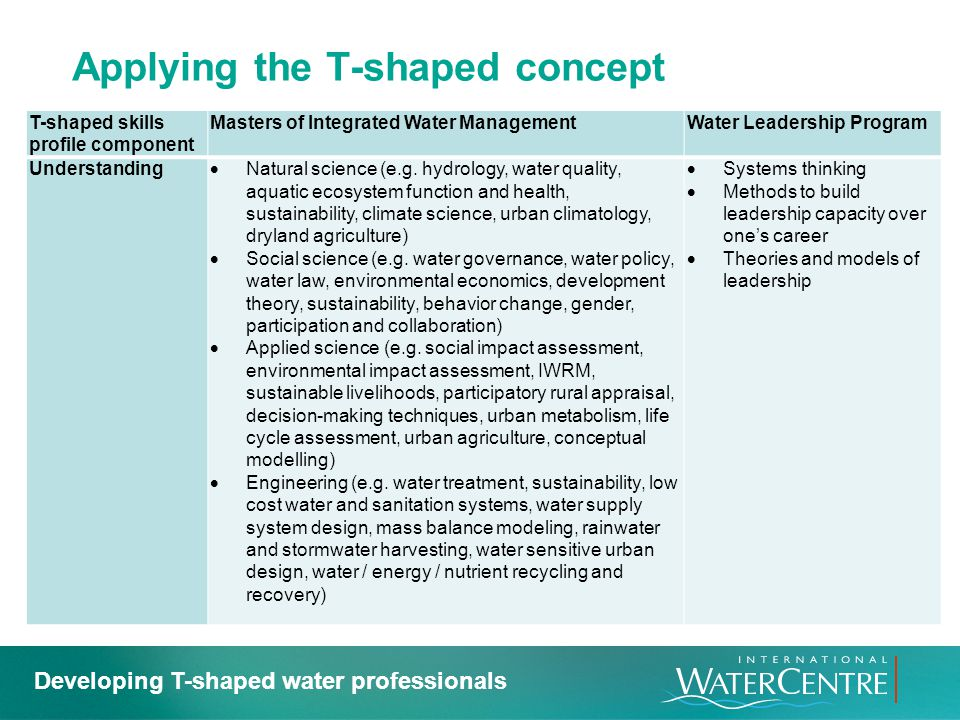 Applying the T-shaped concept T-shaped skills profile component Masters of Integrated Water ManagementWater Leadership Program Understanding Natural s