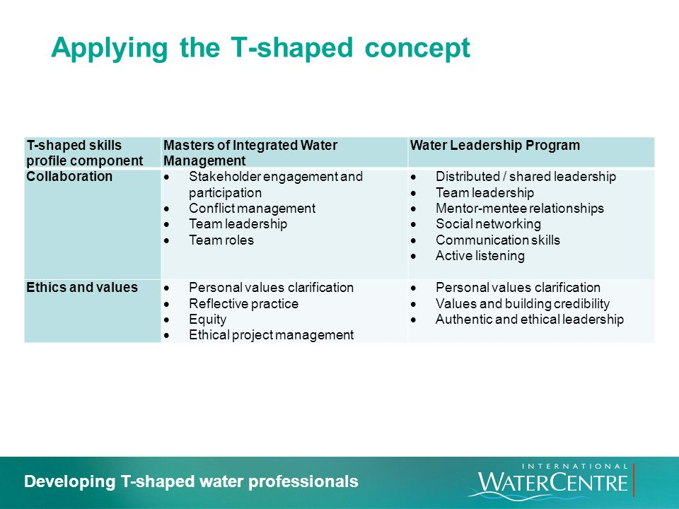 Applying the T-shaped concept T-shaped skills profile component Masters of Integrated Water Management Water Leadership Program Collaboration Stakehol