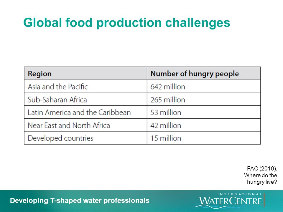 Global food production challenges FAO (2010), Where do the hungry live? Developing T-shaped water professionals