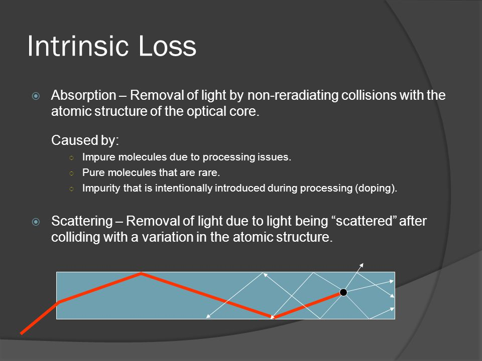Intrinsic Loss Absorption – Removal of light by non-reradiating collisions with the atomic structure of the optical core. Caused by: Impure molecules