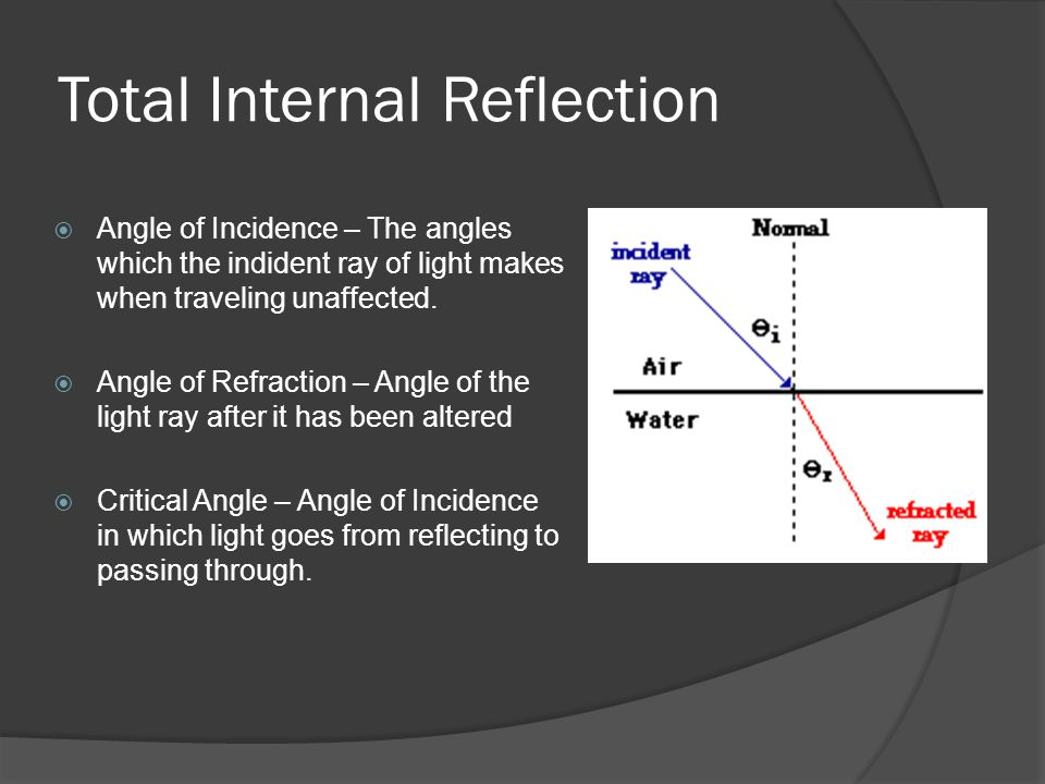 Total Internal Reflection Angle of Incidence – The angles which the indident ray of light makes when traveling unaffected. Angle of Refraction – Angle