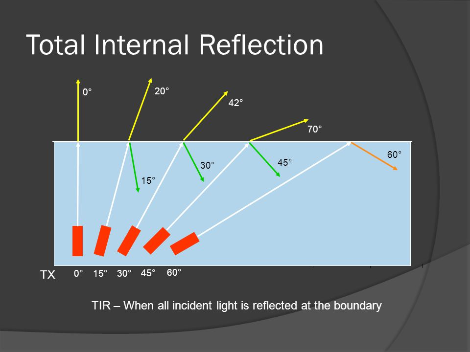 Total Internal Reflection 0°0°15°30° 45° 60° 0°0° 20° 42° 70° 15° 30° 45° 60° TIR – When all incident light is reflected at the boundary TX