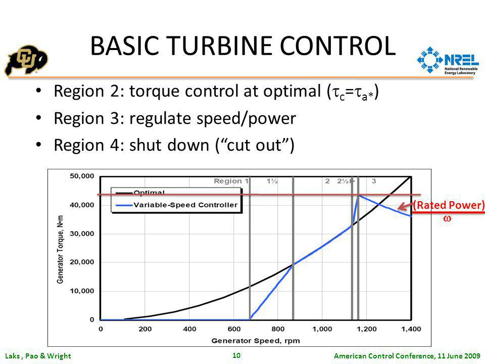 American Control Conference, 11 June 2009 Laks, Pao & Wright 10 Region 2: torque control at optimal ( c = a* ) Region 3: regulate speed/power Region 4