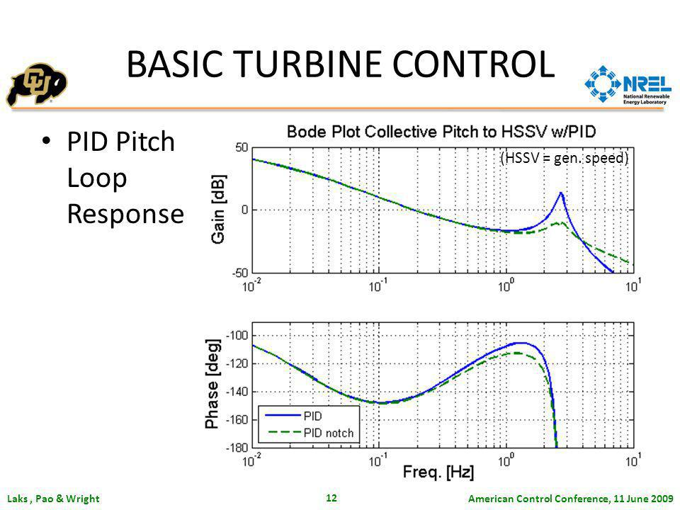 American Control Conference, 11 June 2009 Laks, Pao & Wright 12 PID Pitch Loop Response BASIC TURBINE CONTROL (HSSV = gen. speed)