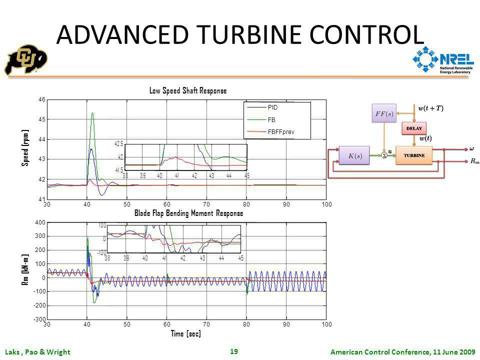 American Control Conference, 11 June 2009 Laks, Pao & Wright 19 ADVANCED TURBINE CONTROL 30405060708090100 41 42 43 44 45 46 Low Speed Shaft Response Speed [rpm] PID FB FBFFprev 30405060708090100 -300 -200 -100 0 100 200 300 400 Blade Flap Bending Moment Response Rm [kN-m] Time [sec] 3839404142434445 41.5 42 42.5 3839404142434445 -100 0 100