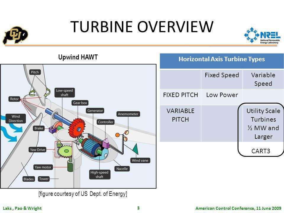American Control Conference, 11 June 2009 Laks, Pao & Wright 3 TURBINE OVERVIEW Upwind HAWT Horizontal Axis Turbine Types Fixed SpeedVariable Speed FIXED PITCHLow Power VARIABLE PITCH Utility Scale Turbines ½ MW and Larger CART3 [figure courtesy of US Dept.