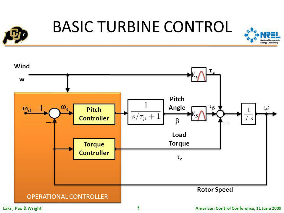 American Control Conference, 11 June 2009 Laks, Pao & Wright 5 OPERATIONAL CONTROLLER Wind w d Rotor Speed Pitch Angle Load Torque c e Torque Controller Pitch Controller K KaKa a BASIC TURBINE CONTROL