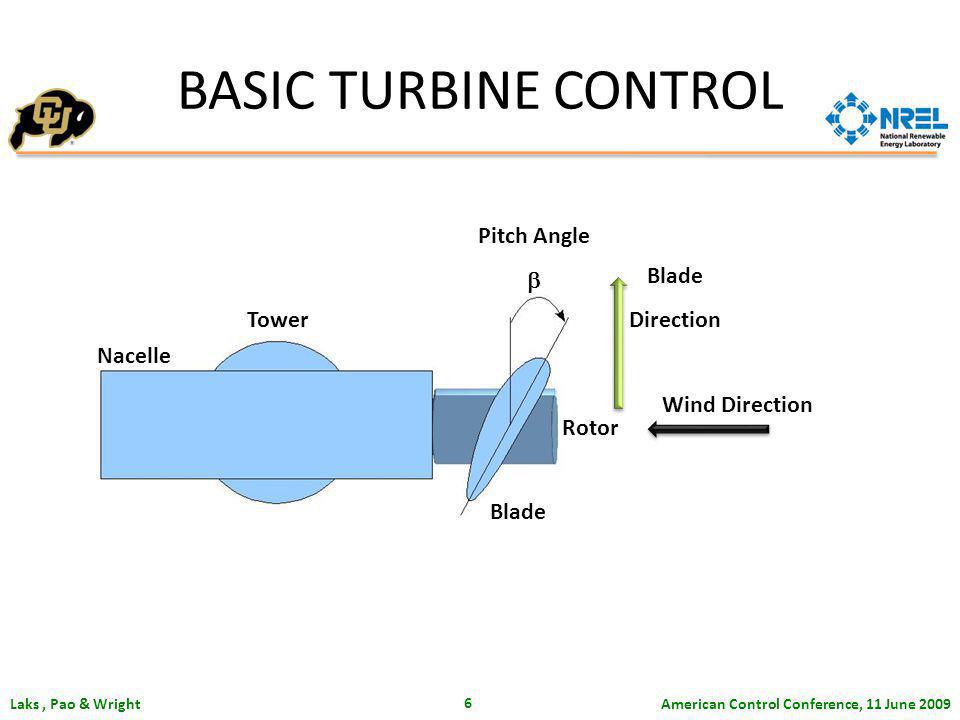 American Control Conference, 11 June 2009 Laks, Pao & Wright 6 Tower Nacelle Blade Pitch Angle Rotor Wind Direction Blade Direction BASIC TURBINE CONTROL