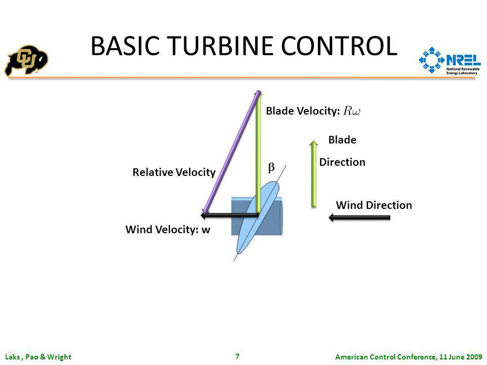 American Control Conference, 11 June 2009 Laks, Pao & Wright 7 Wind Velocity: w Relative Velocity BASIC TURBINE CONTROL Wind Direction Blade Direction