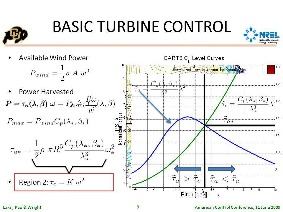 American Control Conference, 11 June 2009 Laks, Pao & Wright 9 Available Wind Power Power Harvested Region 2: BASIC TURBINE CONTROL 12345678910 0 0.01 0.02 0.03 0.04 0.05 0.06 0.07 0.08 0.09 0.1 Normalized Torque Versus Tip Speed Ratio Normalized Torque