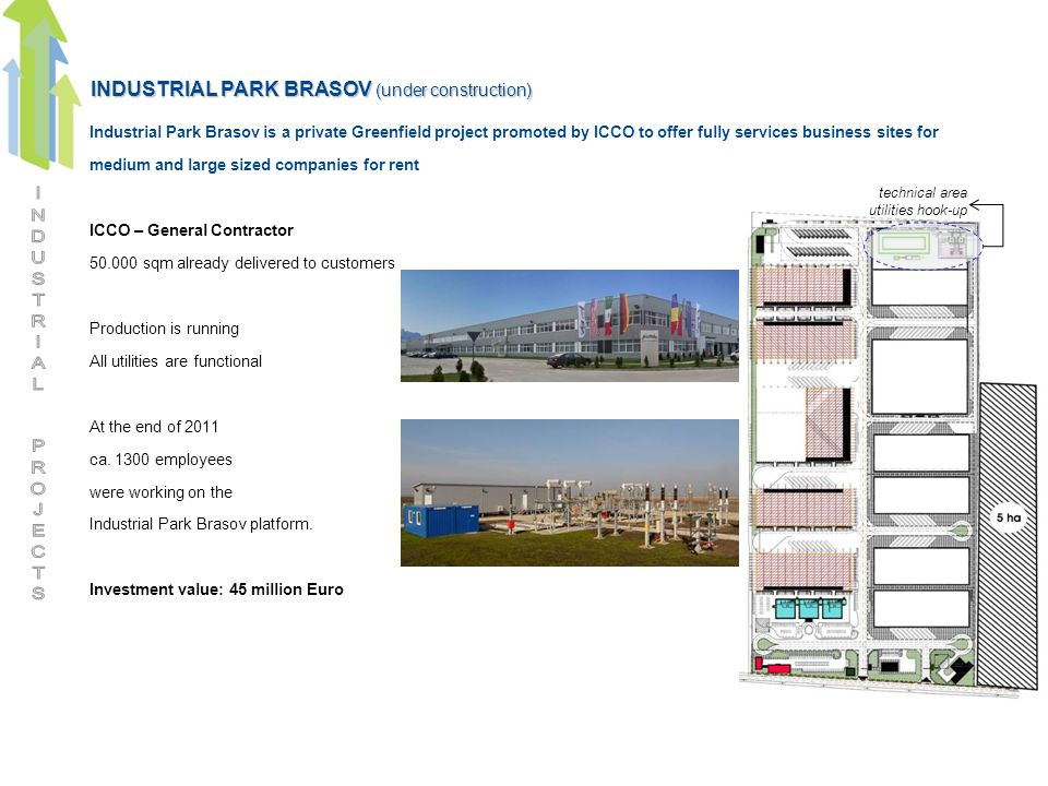 INDUSTRIAL PARK BRASOV (under construction) Industrial Park Brasov is a private Greenfield project promoted by ICCO to offer fully services business sites for medium and large sized companies for rent ICCO – General Contractor 50.000 sqm already delivered to customers Production is running All utilities are functional At the end of 2011 ca.