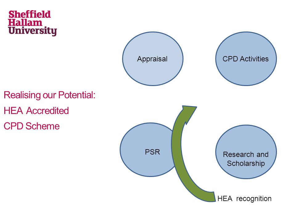 Realising our Potential: HEA Accredited CPD Scheme AppraisalCPD Activities PSR Research and Scholarship HEA recognition