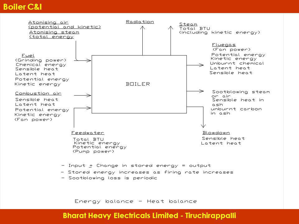 Bharat Heavy Electricals Limited - Tiruchirappalli Boiler C&I