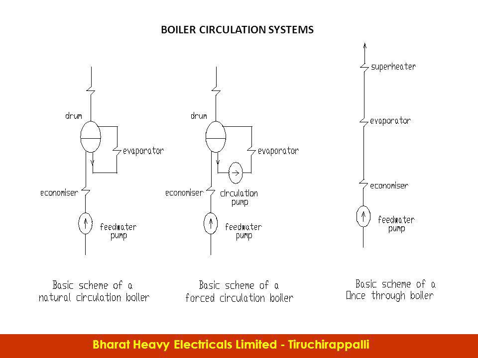 BOILER CIRCULATION SYSTEMS Bharat Heavy Electricals Limited - Tiruchirappalli Boiler C&I