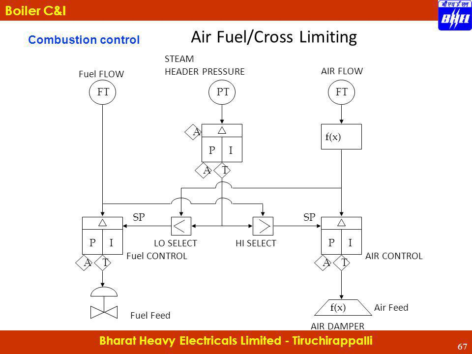 Bharat Heavy Electricals Limited - Tiruchirappalli Boiler C&I Combustion control Air Fuel/Cross Limiting AIR CONTROL FTPTFT A AT PI AT PI AT PI f(x) F