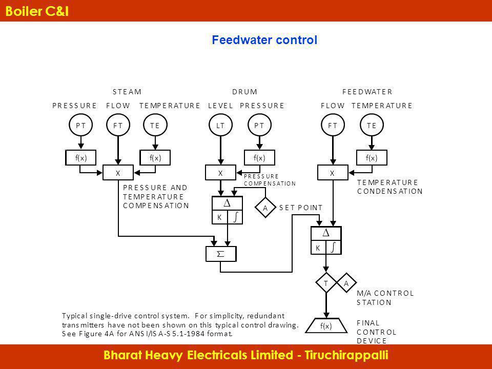 Feedwater control Bharat Heavy Electricals Limited - Tiruchirappalli Boiler C&I