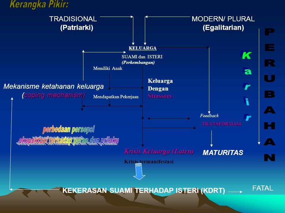 TRADISIONALMODERN/ PLURAL (Patriarki)(Egalitarian) KELUARGA SUAMI dan ISTERI (Perkembangan) Memiliki Anak Mendapatkan Pekerjaan Keluarga Stressors Dengan Stressors Mekanisme ketahanan keluarga coping mechanism) (coping mechanism) Feedback TRANSFORMASI Krisis Keluarga (Laten) Krisis termanifestasi KEKERASAN SUAMI TERHADAP ISTERI (KDRT) MATURITAS FATAL