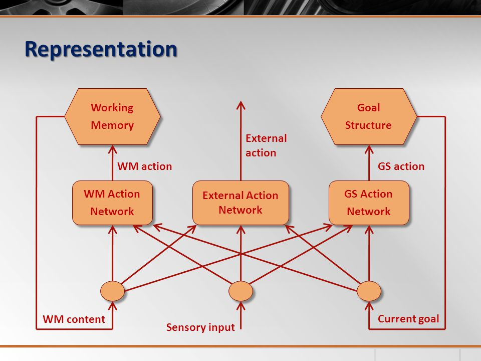 Representation WM Action Network WM Action Network External Action Network GS Action Network GS Action Network Goal Structure Goal Structure Working Memory Working Memory WM action External action WM content GS action Current goal Sensory input