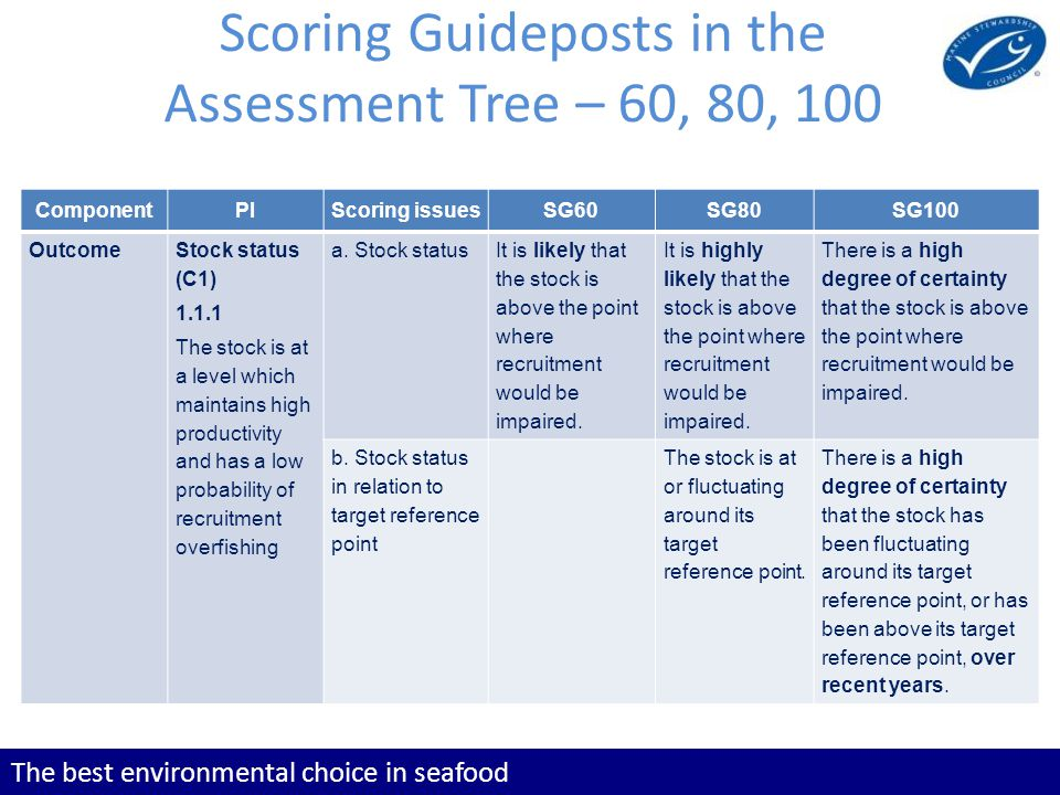 The best environmental choice in seafood Scoring Guideposts in the Assessment Tree – 60, 80, 100 ComponentPIScoring issuesSG60SG80SG100 Outcome Stock