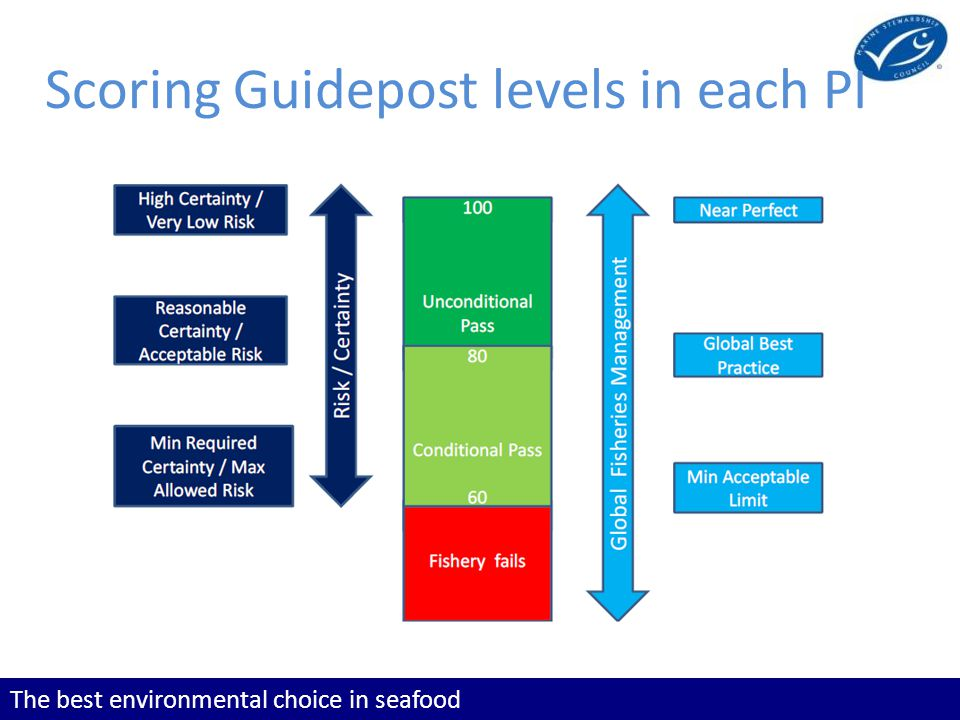 The best environmental choice in seafood Scoring Guidepost levels in each PI