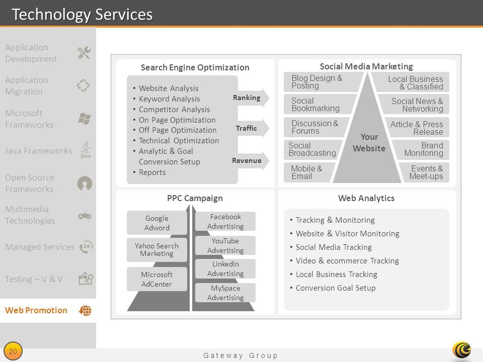 Gateway Group 20 Technology Services Website Analysis Keyword Analysis Competitor Analysis On Page Optimization Off Page Optimization Technical Optimi