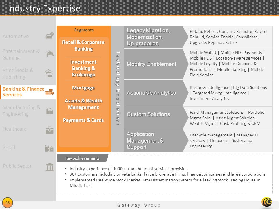 Gateway Group 25 Industry Expertise Industry experience of 10000+ man hours of services provision 30+ customers including private banks, large brokera