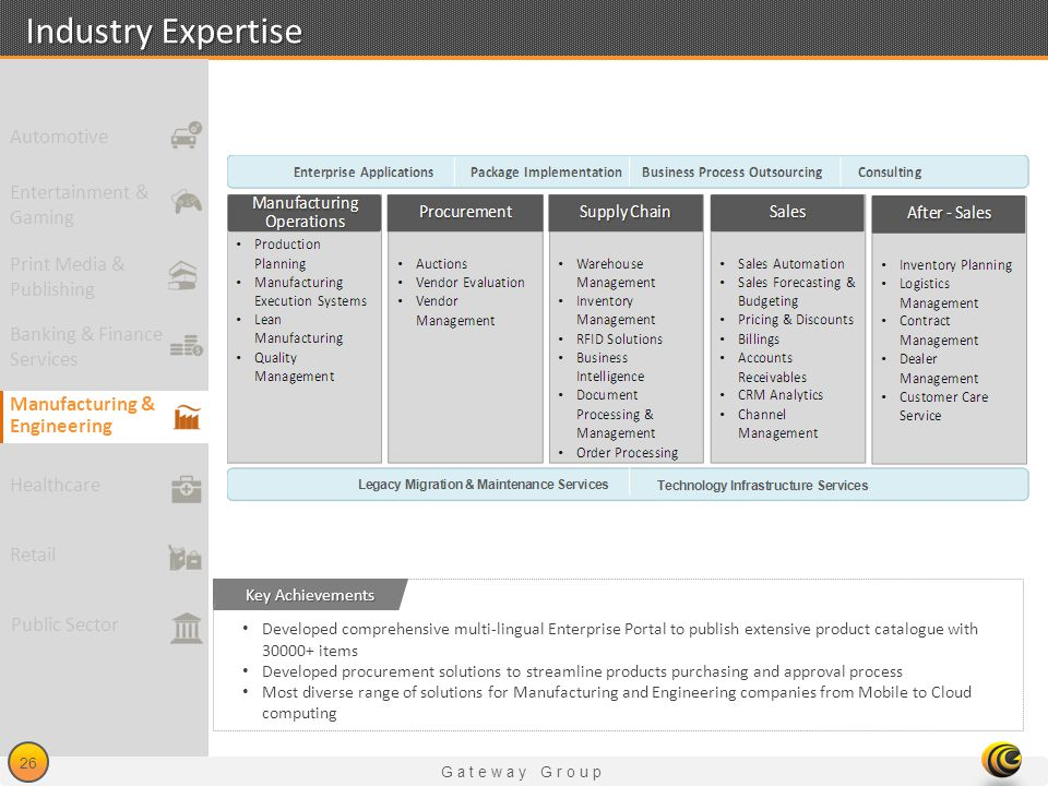 Gateway Group 26 Industry Expertise Developed comprehensive multi-lingual Enterprise Portal to publish extensive product catalogue with 30000+ items D