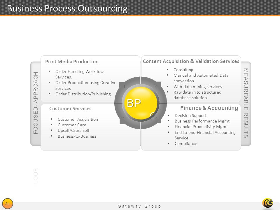 Gateway Group 31 Business Process Outsourcing MEASUREABLE RESULTS Order Handling Workflow Services. Order Production using Creative Services Order Dis