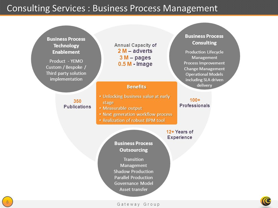 Gateway Group 8 Consulting Services : Business Process Management Business Process Technology Enablement Product - YEMO Custom / Bespoke / Third party