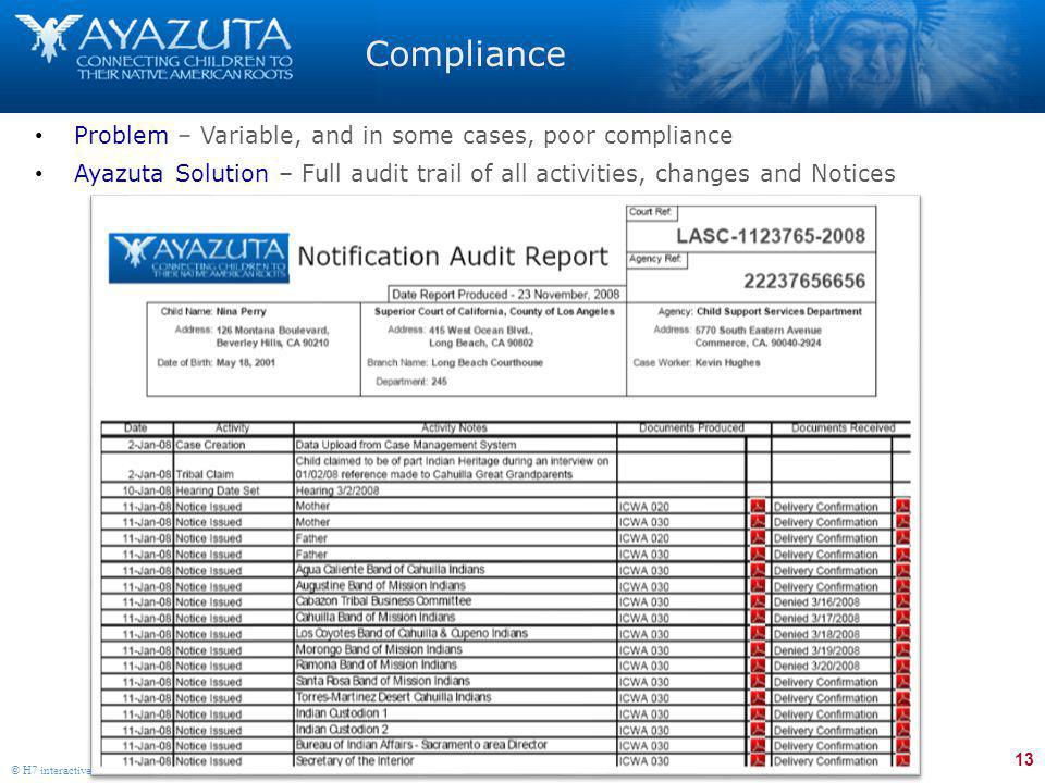 13 © H7 interactive, llc 2008 Compliance Problem – Variable, and in some cases, poor compliance Ayazuta Solution – Full audit trail of all activities, changes and Notices