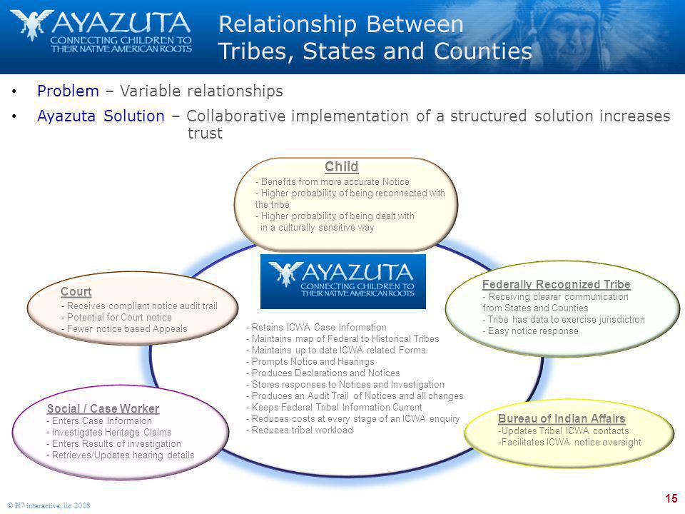 15 © H7 interactive, llc 2008 Relationship Between Tribes, States and Counties Problem – Variable relationships Ayazuta Solution – Collaborative imple