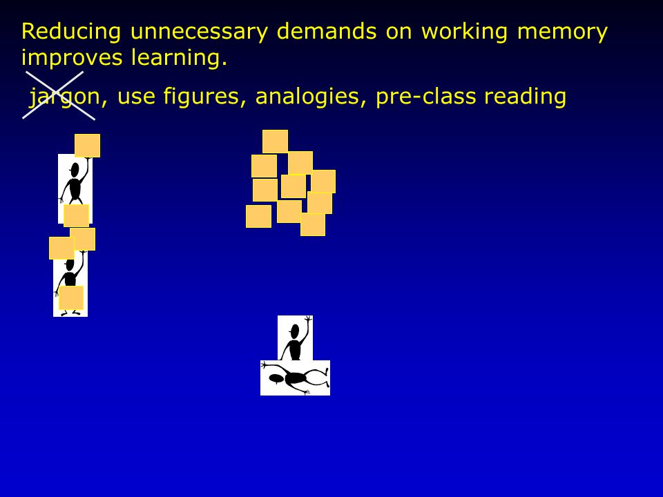 Reducing unnecessary demands on working memory improves learning.