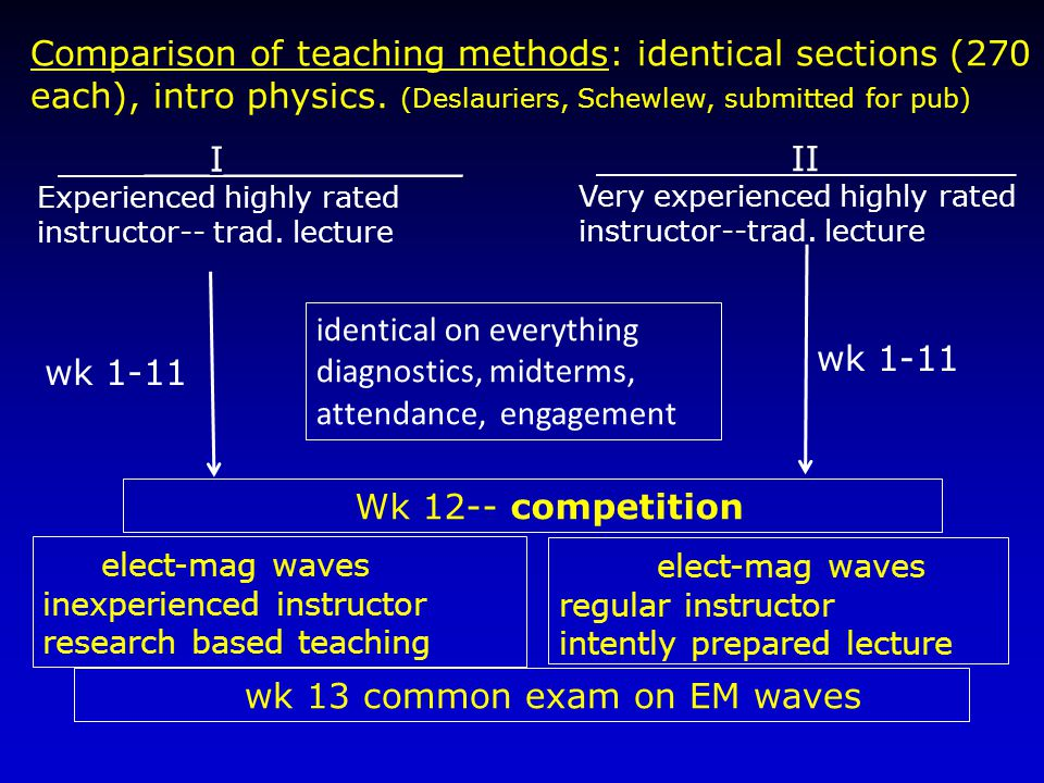 Comparison of teaching methods: identical sections (270 each), intro physics.