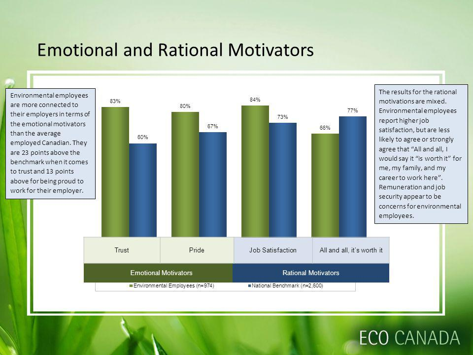 Emotional and Rational Motivators Emotional MotivatorsRational Motivators TrustPrideJob Satisfaction All and all, its worth it Environmental employees are more connected to their employers in terms of the emotional motivators than the average employed Canadian.