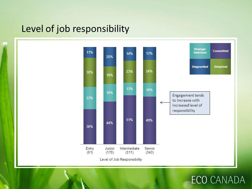Level of job responsibility Strategic Switchers Committed DisgruntledDetached Engagement tends to increase with increased level of responsibility