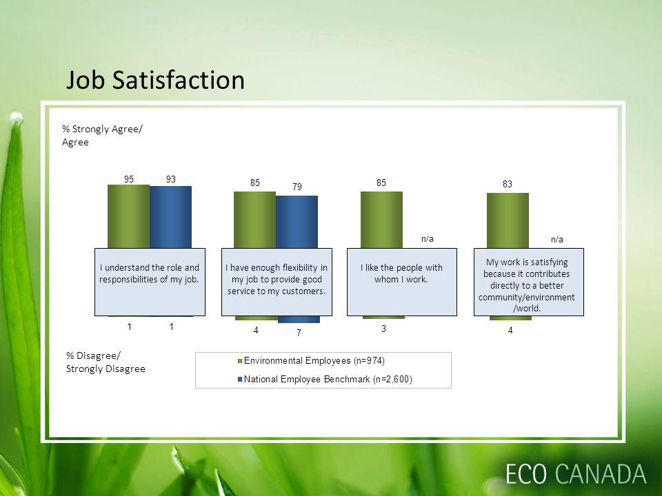 Job Satisfaction % Disagree/ Strongly Disagree % Strongly Agree/ Agree n/a I understand the role and responsibilities of my job.