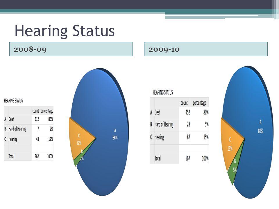 Hearing Status 2008-092009-10