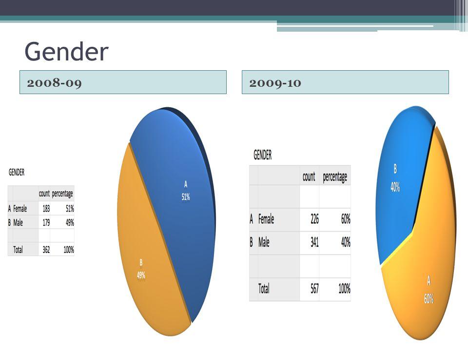 Gender 2008-092009-10