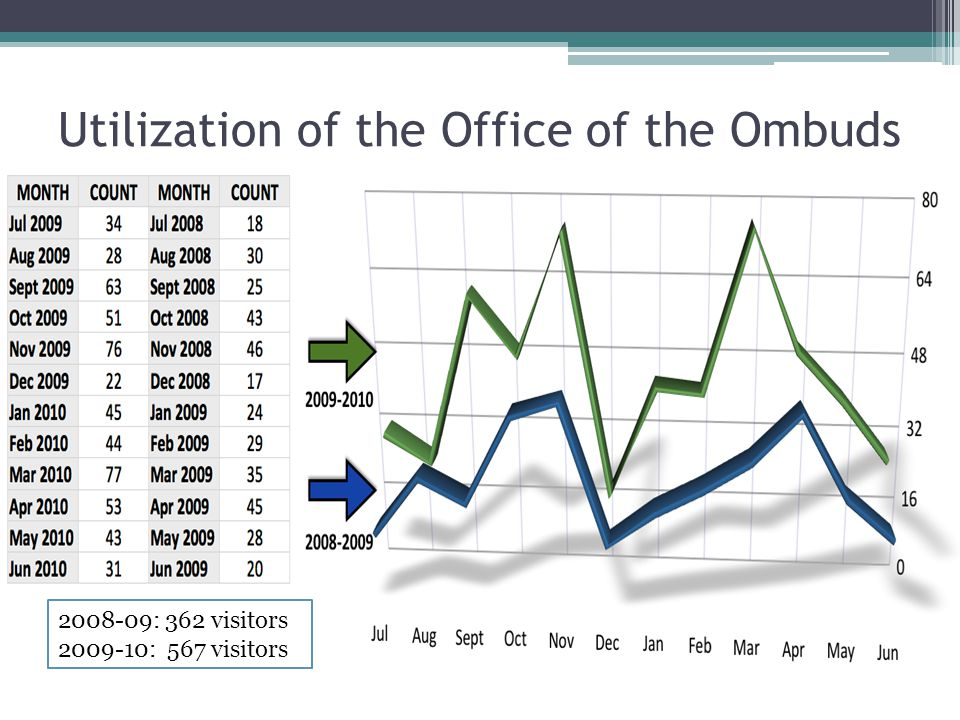 Utilization of the Office of the Ombuds 2008-09: 362 visitors 2009-10: 567 visitors
