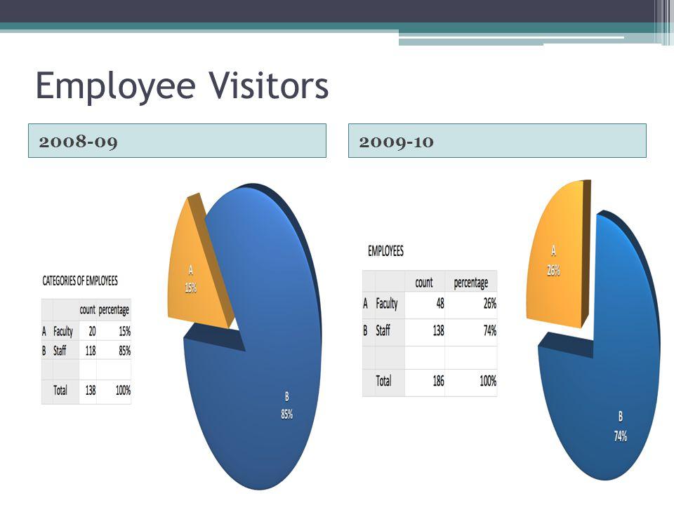 Employee Visitors 2008-092009-10