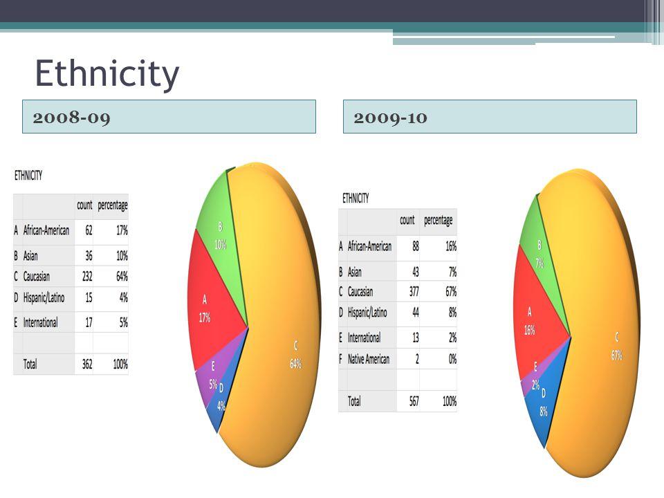 Ethnicity 2008-092009-10