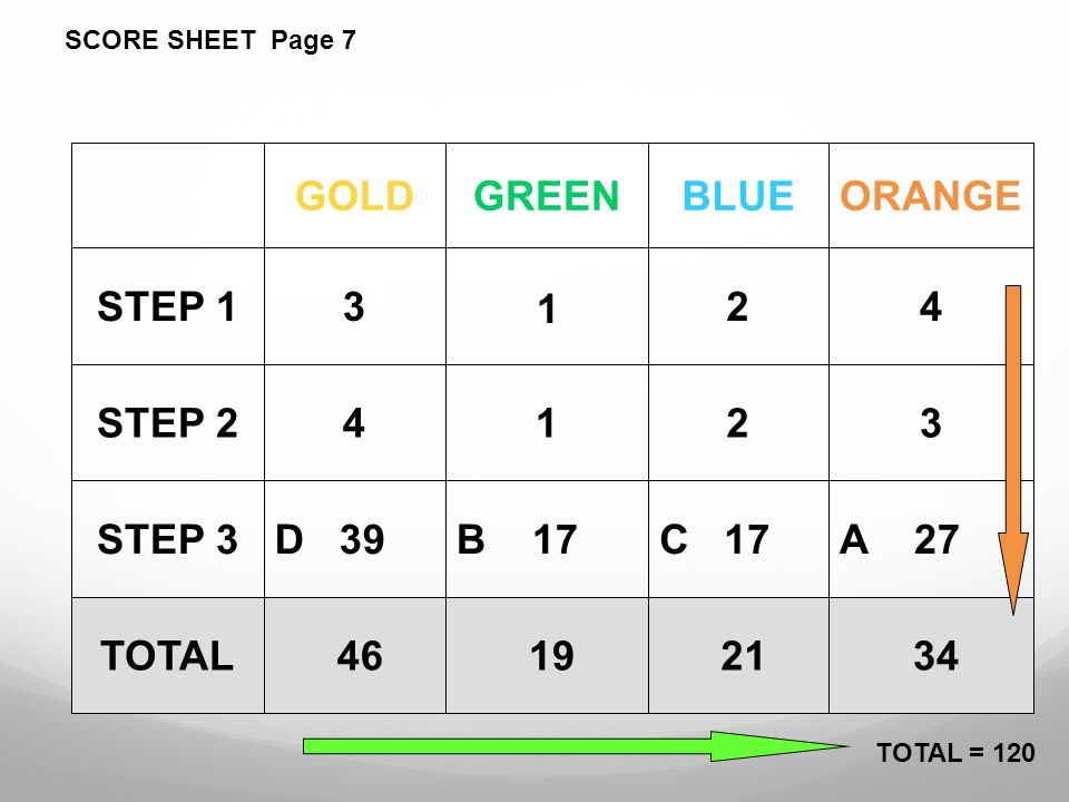 34 21 19 46TOTAL A 27C 17B 17D 39STEP 3 3214STEP 2 423STEP 1 ORANGEBLUEGREENGOLD SCORE SHEET Page 7 TOTAL = 120 1